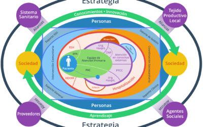 El Mapa Asistencial Integral y las Rutas Asistenciales como palancas de transformación de la OSI Barrualde Galdakao hacia su modelo asistencial integrado.